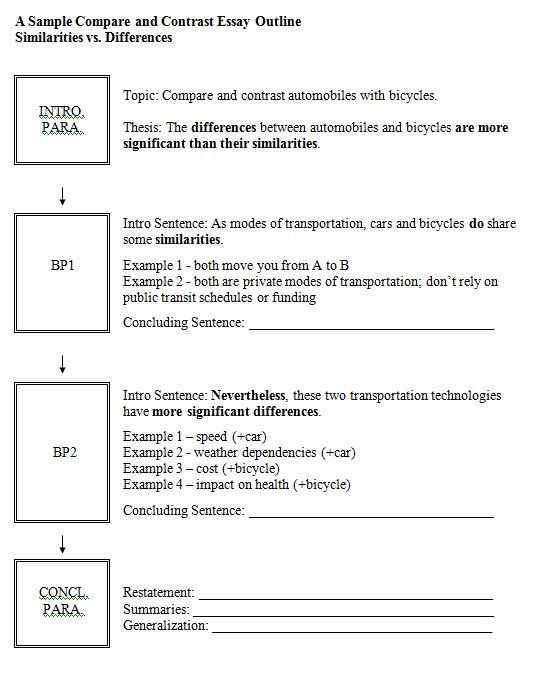 Compare Contrast Essay Outline Example Writing A Comparison  Picture Comparison Contrast Essay Example Paper  Compare Contrast Essay  Outline Example